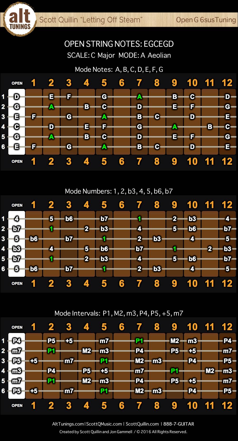 Free Alt Tuning Chord Charts
