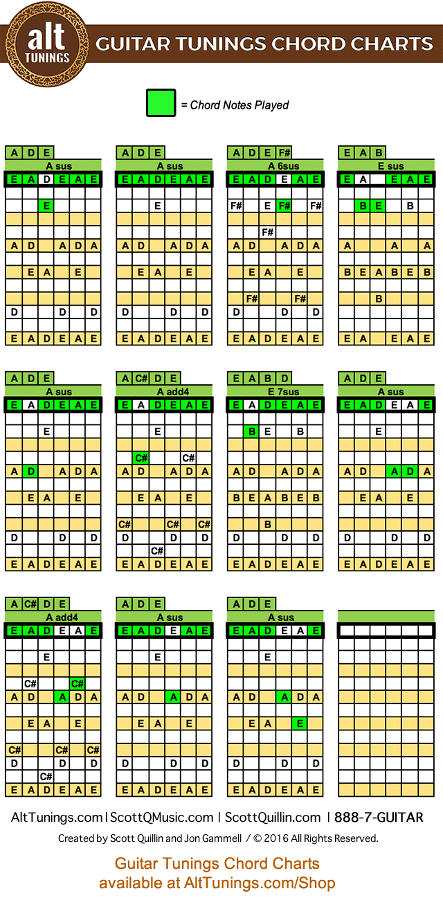 Open tuning eadeae key of a major alt tunings guitar tunings chord charts hexwebz Gallery