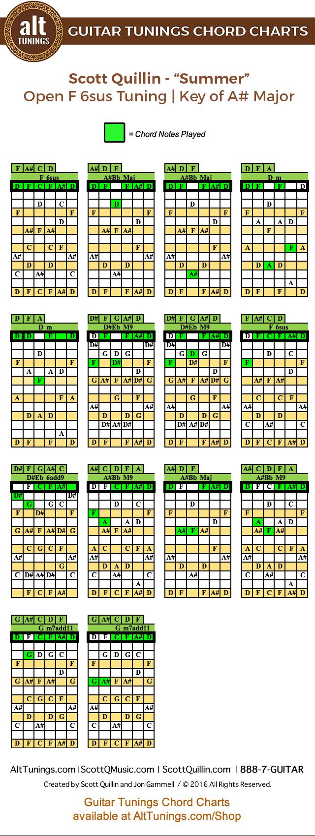 Guitar Tunings Chord Charts