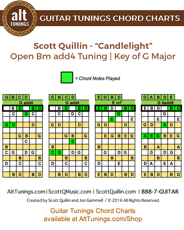 Guitar Tunings Chord Charts